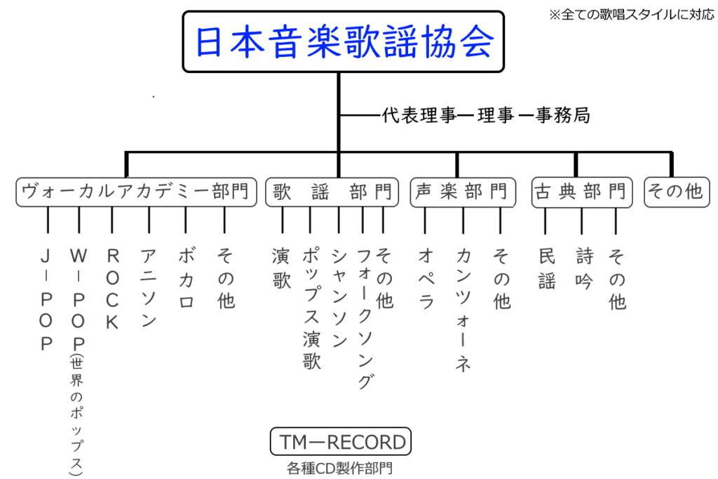 日本音楽歌謡協会 協会組織の概要 組織図